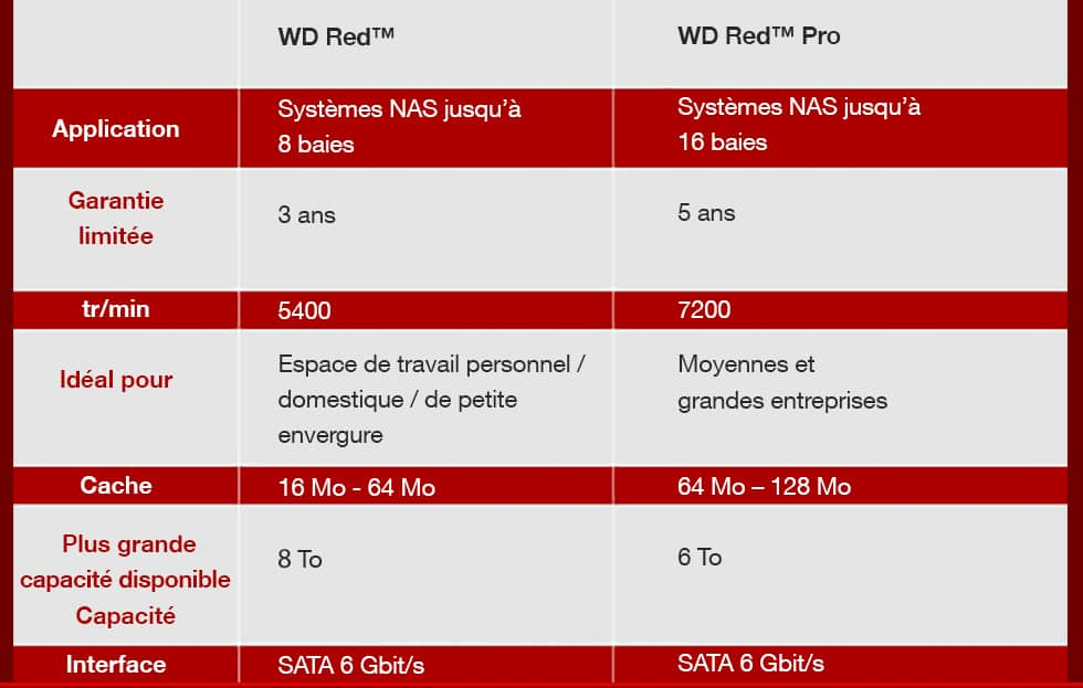 WD Red™, WD Red™ Pro - Application, Limited Warranty, RPM Class, Ideal for, Cache, Highest Available Capacity, Interface
